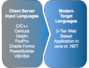Modern Web Architecture Solutions